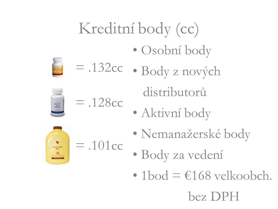Osobní body Body z nových distributorů Aktivní body Nemanažerské body Body za vedení 1bod = €168 velkoobch.