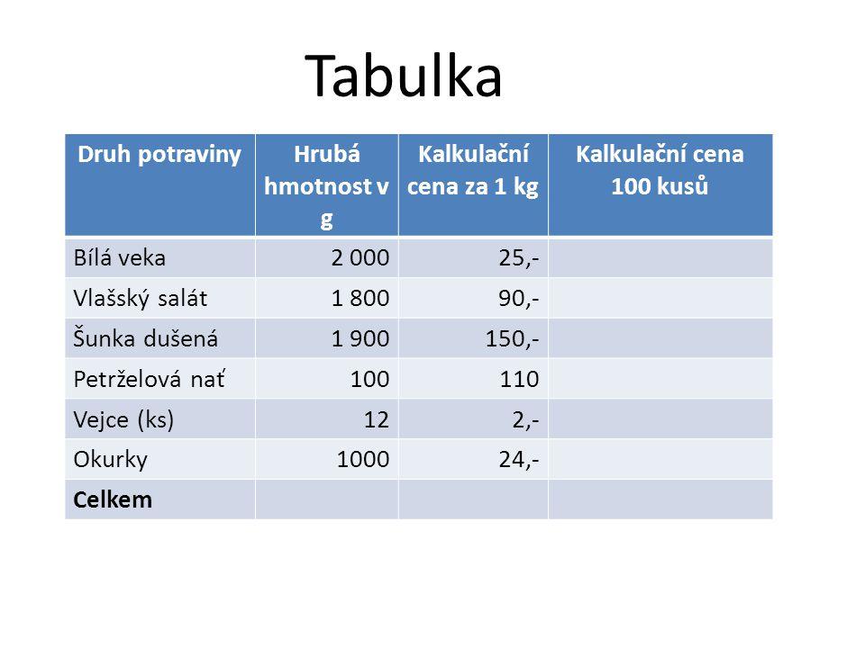 Tabulka Druh potravinyHrubá hmotnost v g Kalkulační cena za 1 kg Kalkulační cena 100 kusů Bílá veka2 00025,- Vlašský salát1 80090,- Šunka dušená1 9001