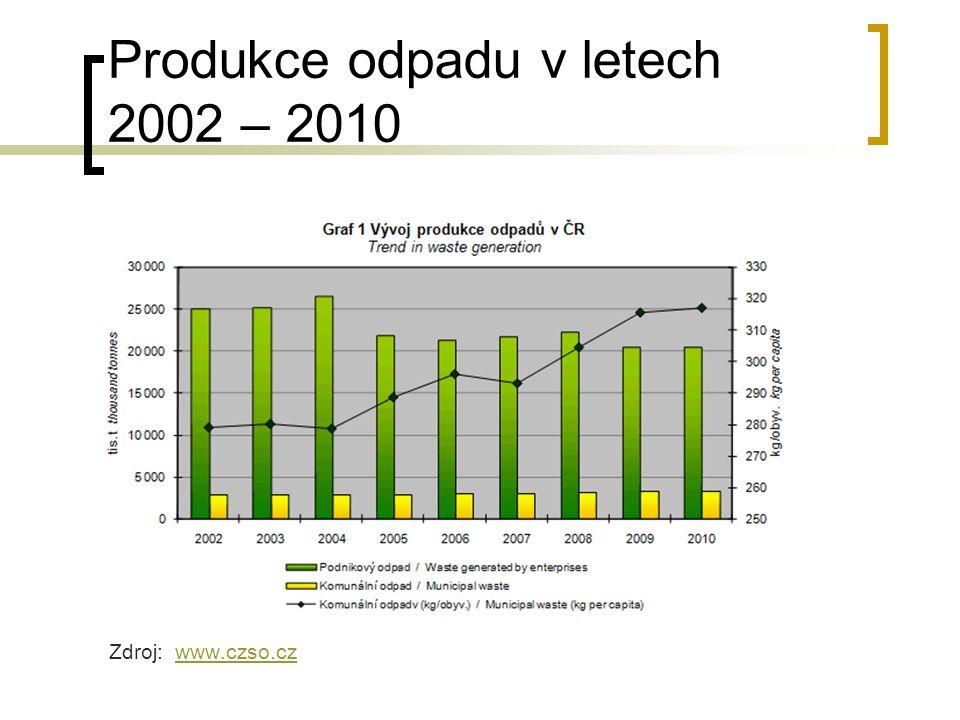 Produkce odpadu v letech 2002 – 2010 Zdroj: www.czso.czwww.czso.cz