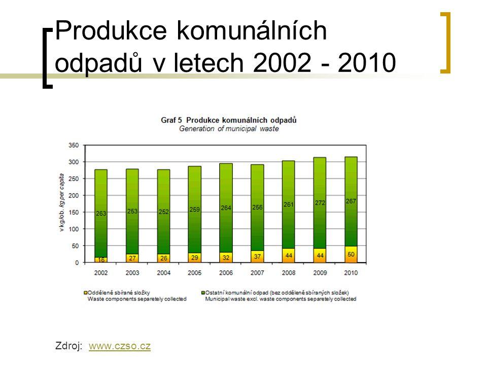 Produkce komunálních odpadů v letech 2002 - 2010 Zdroj: www.czso.czwww.czso.cz