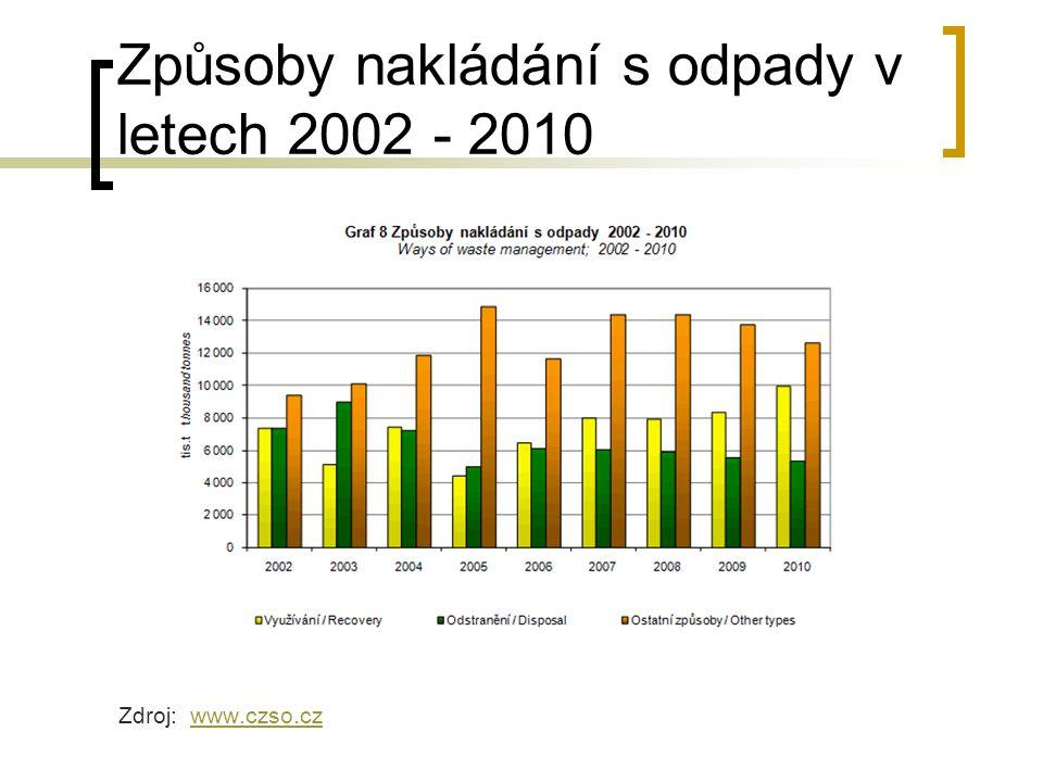 Způsoby nakládání s odpady v letech 2002 - 2010 Zdroj: www.czso.czwww.czso.cz