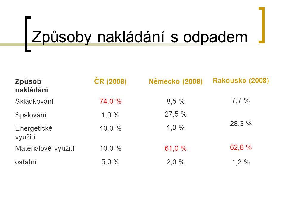 Způsoby nakládání s odpadem Způsob nakládání ČR (2008)Německo (2008) Rakousko (2008) Skládkování74,0 %8,5 % 7,7 % Spalování1,0 % 27,5 % 28,3 % Energetické využití 10,0 % 1,0 % Materiálové využití10,0 %61,0 % 62,8 % ostatní5,0 %2,0 %1,2 %
