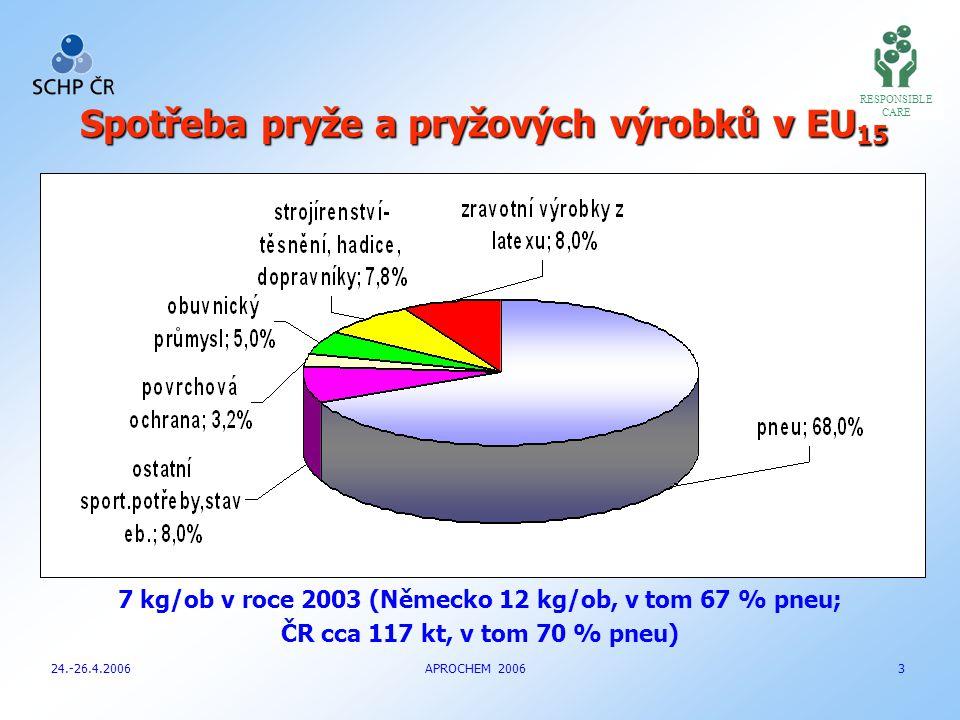 RESPONSIBLE CARE Spotřeba pryže a pryžových výrobků v EU 15 24.-26.4.2006 APROCHEM 2006 3 7 kg/ob v roce 2003 (Německo 12 kg/ob, v tom 67 % pneu; ČR cca 117 kt, v tom 70 % pneu)