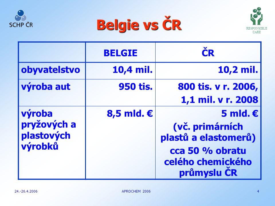 RESPONSIBLE CARE Belgie vs ČR 24.-26.4.2006 APROCHEM 2006 4 BELGIEČR obyvatelstvo10,4 mil.10,2 mil.