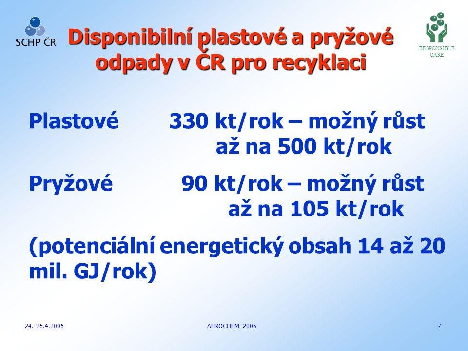 RESPONSIBLE CARE Disponibilní plastové a pryžové odpady v ČR pro recyklaci 24.-26.4.2006 APROCHEM 2006 7 Plastové330 kt/rok – možný růst až na 500 kt/rok Pryžové 90 kt/rok – možný růst až na 105 kt/rok (potenciální energetický obsah 14 až 20 mil.
