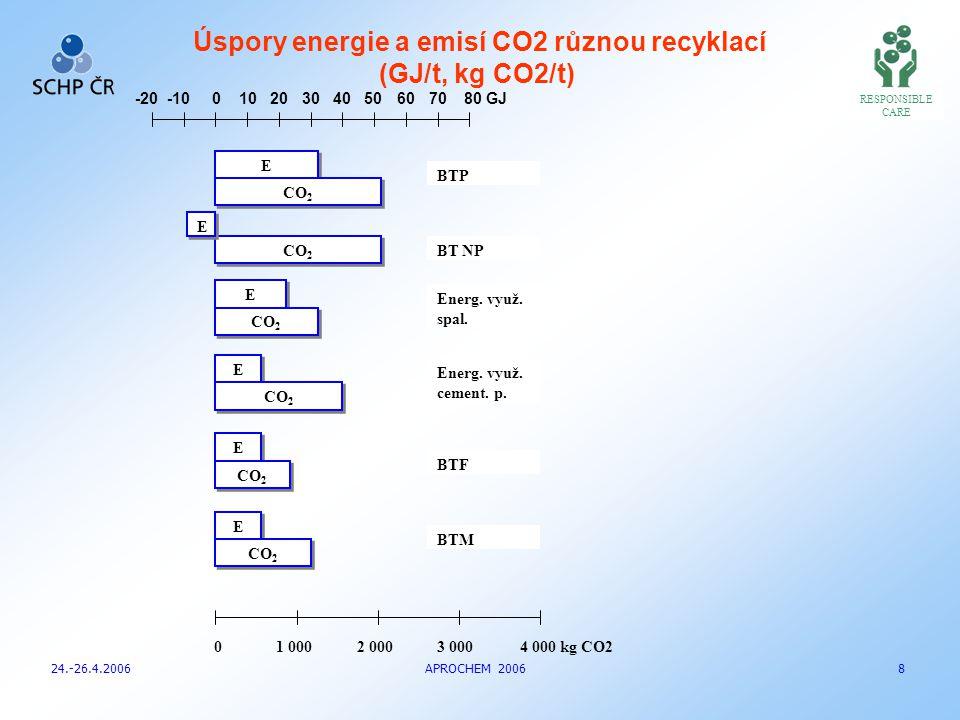 RESPONSIBLE CARE 24.-26.4.2006 APROCHEM 2006 9 6 5 4 3 2 1 0 0, 5 1 1 0 NÁKLADY ZÁTĚŽ ŽIVOTNÍHO PROSTŘEDÍ Účelný mix variant využití odpadních pryžových a plastových výrobků  - 100 % skládkování;  - EU15 – 12 % mat.