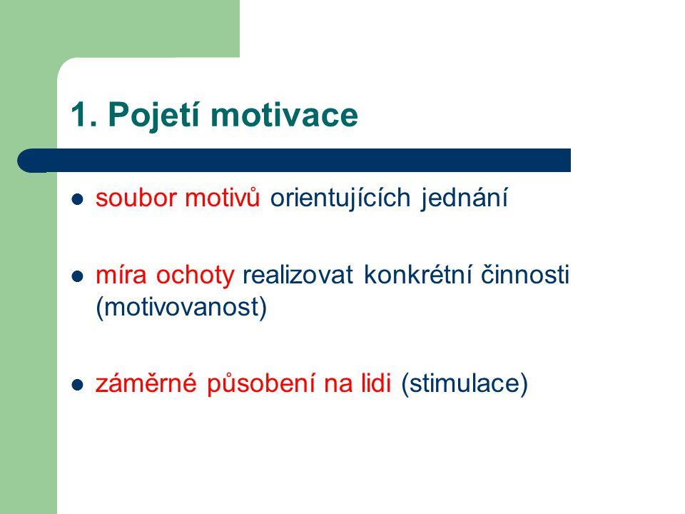 1. Pojetí motivace soubor motivů orientujících jednání míra ochoty realizovat konkrétní činnosti (motivovanost) záměrné působení na lidi (stimulace)