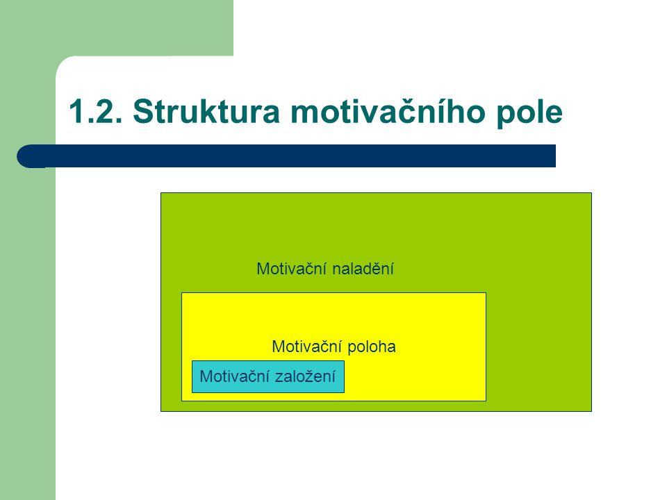 Motivační poloha 1.2. Struktura motivačního pole Motivační založení Motivační naladění