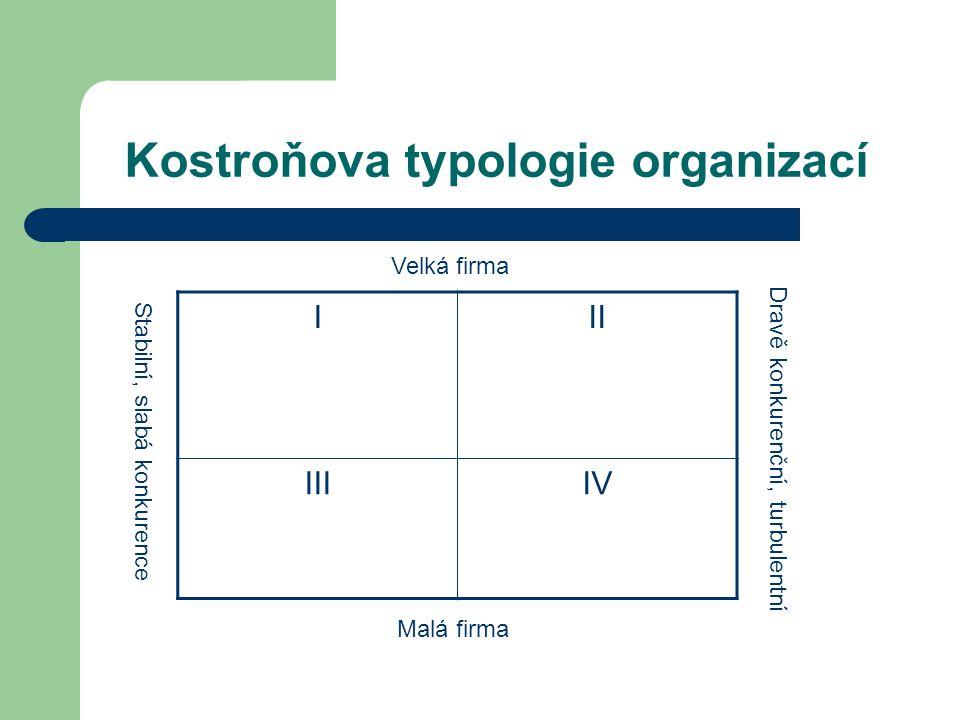 Kostroňova typologie organizací III IIIIV Stabilní, slabá konkurence Dravě konkurenční, turbulentní Velká firma Malá firma