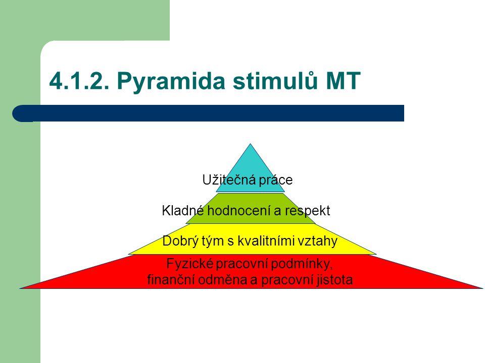 4.1.2. Pyramida stimulů MT Užitečná práce Kladné hodnocení a respekt Dobrý tým s kvalitními vztahy Fyzické pracovní podmínky, finanční odměna a pracov