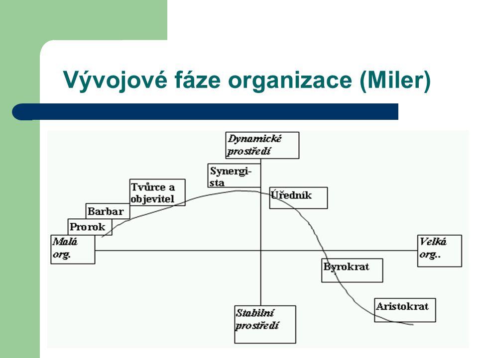 Vývojové fáze organizace (Miler) Vývojové fáze organizace