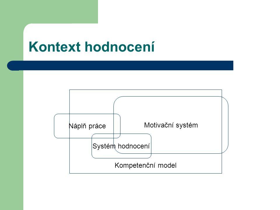 Kontext hodnocení Kompetenční model Náplň práce Motivační systém Systém hodnocení