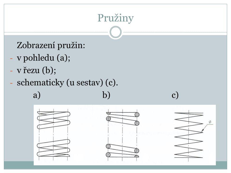 Pružiny Zobrazení pružin: - v pohledu (a); - v řezu (b); - schematicky (u sestav) (c). a)b)c)