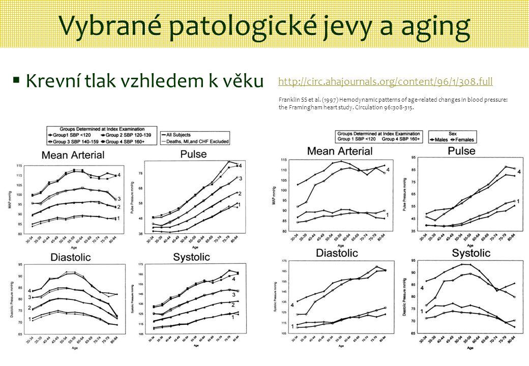 Vybrané patologické jevy a aging  Krevní tlak vzhledem k věku http://circ.ahajournals.org/content/96/1/308.full Franklin SS et al. (1997) Hemodynamic