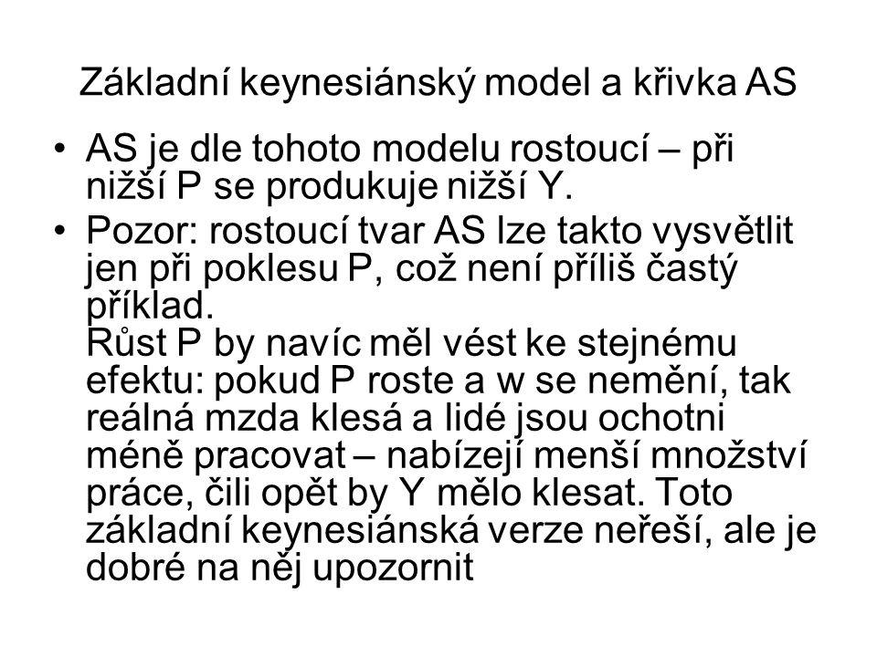 Základní keynesiánský model a křivka AS AS je dle tohoto modelu rostoucí – při nižší P se produkuje nižší Y. Pozor: rostoucí tvar AS lze takto vysvětl