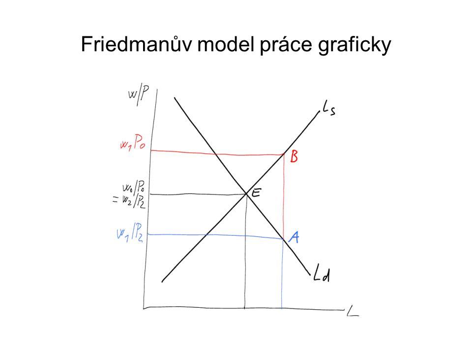 Friedmanův model práce graficky