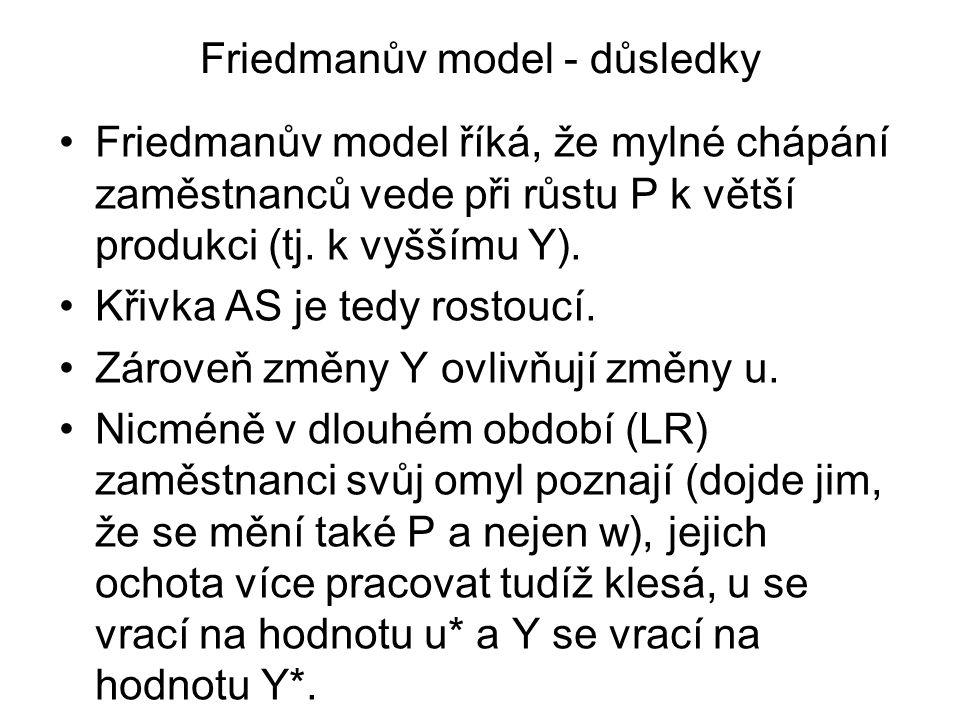 Friedmanův model - důsledky Friedmanův model říká, že mylné chápání zaměstnanců vede při růstu P k větší produkci (tj. k vyššímu Y). Křivka AS je tedy