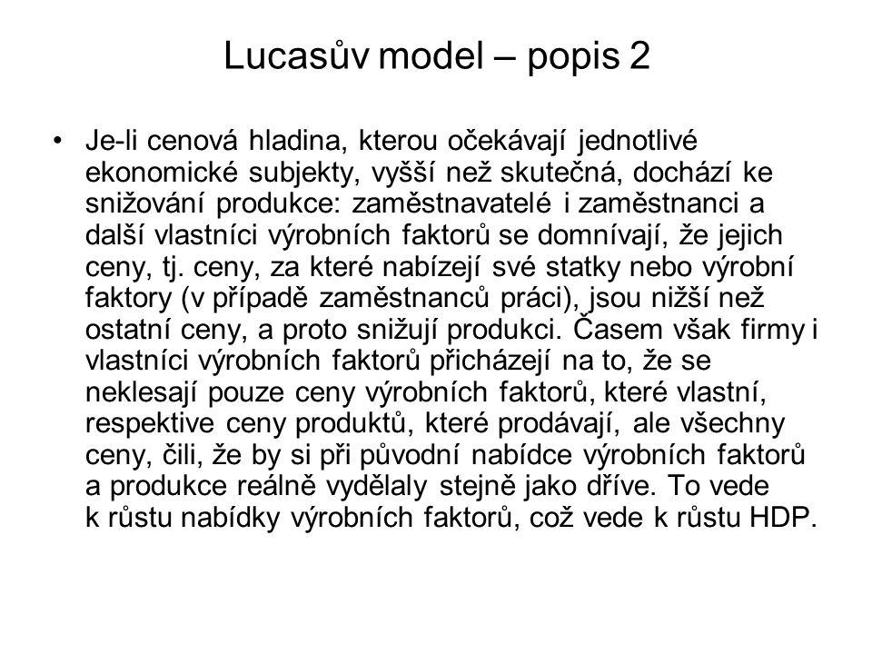 Lucasův model – popis 2 Je-li cenová hladina, kterou očekávají jednotlivé ekonomické subjekty, vyšší než skutečná, dochází ke snižování produkce: zamě