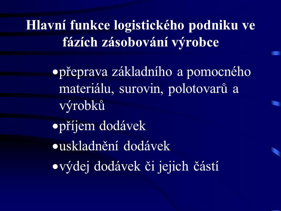 Hlavní funkce logistického podniku ve fázích zásobování výrobce  přeprava základního a pomocného materiálu, surovin, polotovarů a výrobků  příjem do