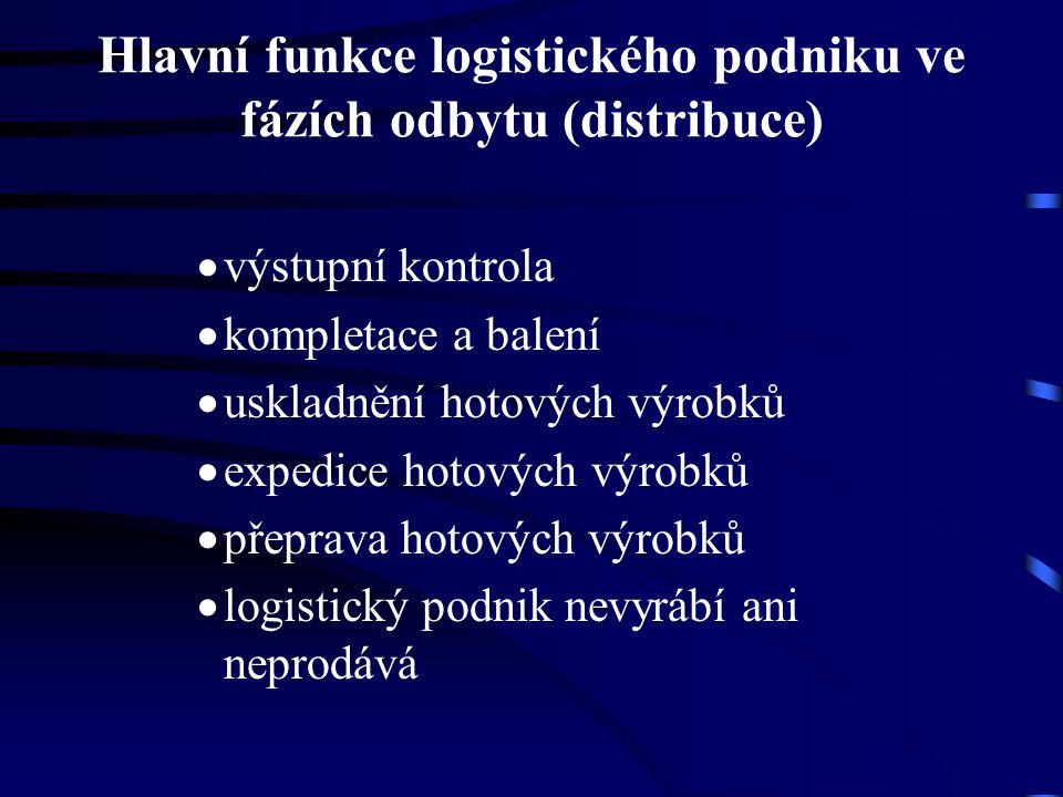 Hlavní funkce logistického podniku ve fázích odbytu (distribuce)  výstupní kontrola  kompletace a balení  uskladnění hotových výrobků  expedice ho