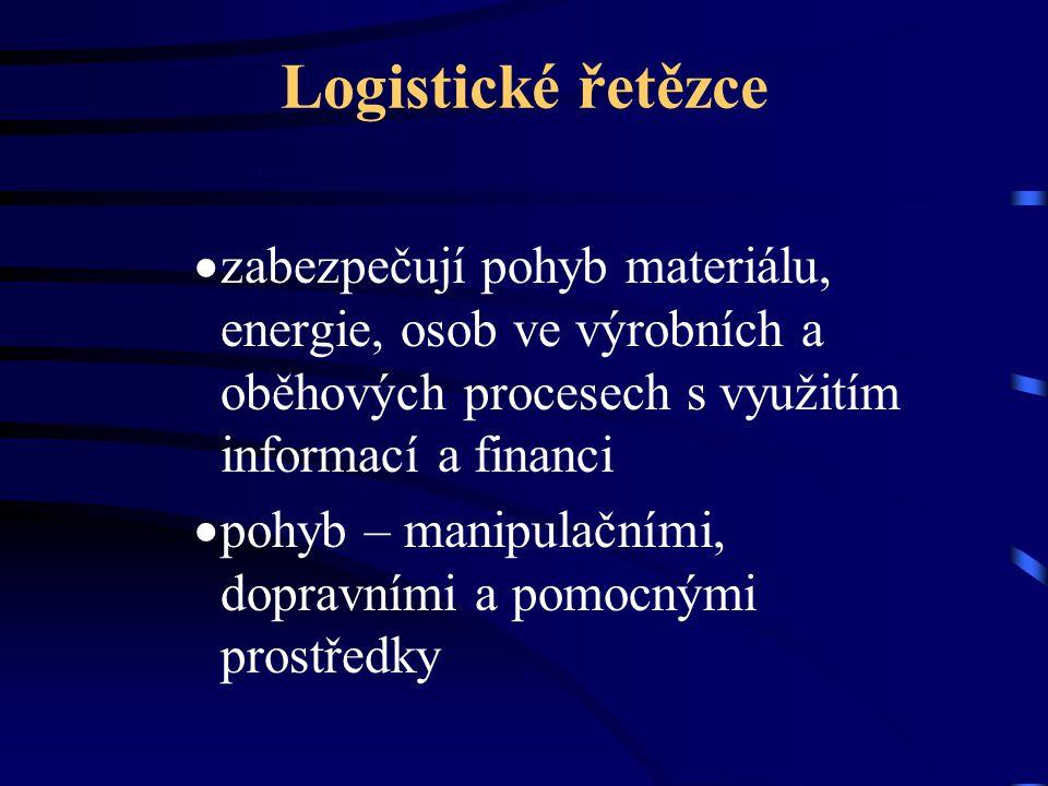 Logistické řetězce  zabezpečují pohyb materiálu, energie, osob ve výrobních a oběhových procesech s využitím informací a financi  pohyb – manipulačn