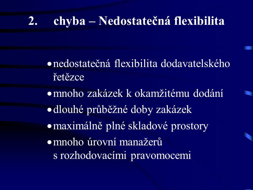 2.chyba – Nedostatečná flexibilita  nedostatečná flexibilita dodavatelského řetězce  mnoho zakázek k okamžitému dodání  dlouhé průběžné doby zakáze