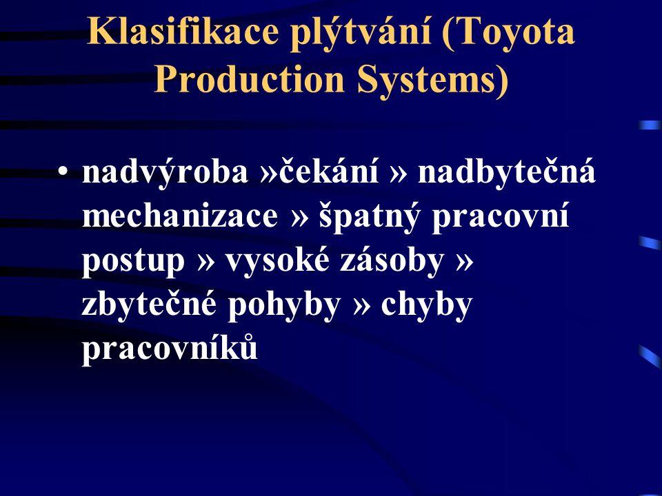 Klasifikace plýtvání (Toyota Production Systems) nadvýroba »čekání » nadbytečná mechanizace » špatný pracovní postup » vysoké zásoby » zbytečné pohyby