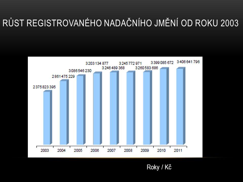 RŮST REGISTROVANÉHO NADAČNÍHO JMĚNÍ OD ROKU 2003 Roky / Kč