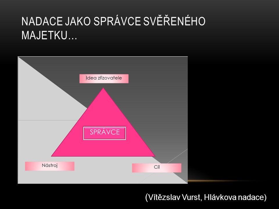 NADACE V ZÁMOŘÍ, EVROPĚ A ČR US – common law – nadace = trust = vztah mezi majetkem a správní radou Evropa – nadace = subjekt založený ne za účelem zisku, má vlastní zdroj příjmů = obvykle jmění/kapitál (ale ne výlučně) .