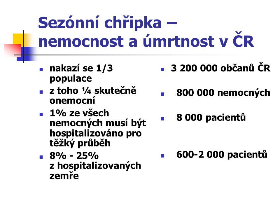 Sezónní chřipka – nemocnost a úmrtnost v ČR nakazí se 1/3 populace z toho ¼ skutečně onemocní 1% ze všech nemocných musí být hospitalizováno pro těžký