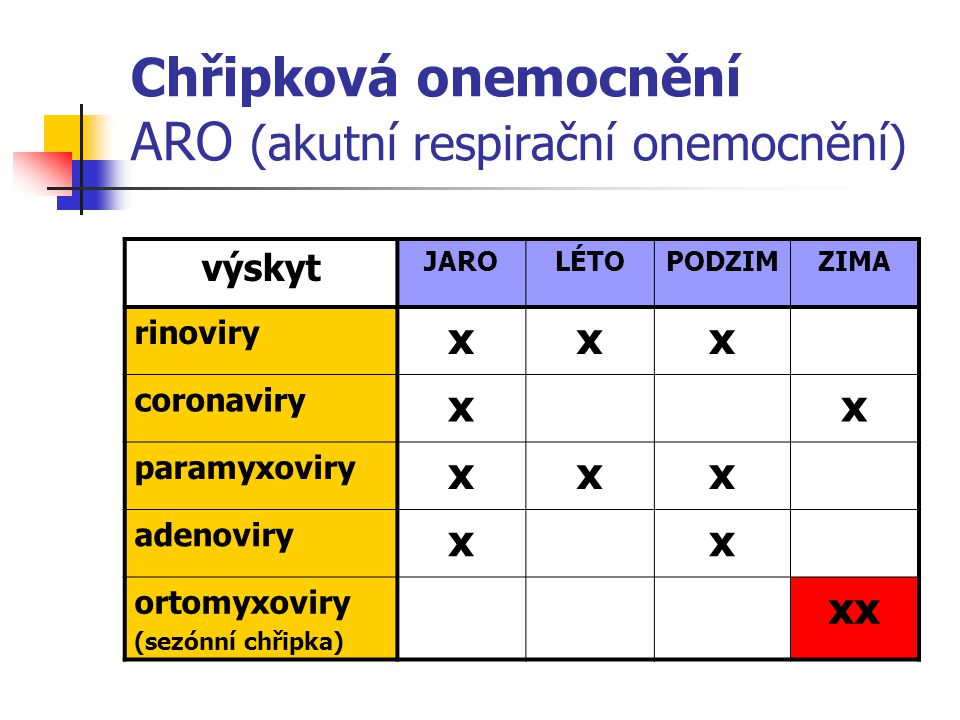 Chřipková onemocnění ARO (akutní respirační onemocnění) výskyt JAROLÉTOPODZIMZIMA rinoviry xxx coronaviry xx paramyxoviry xxx adenoviry xx ortomyxovir