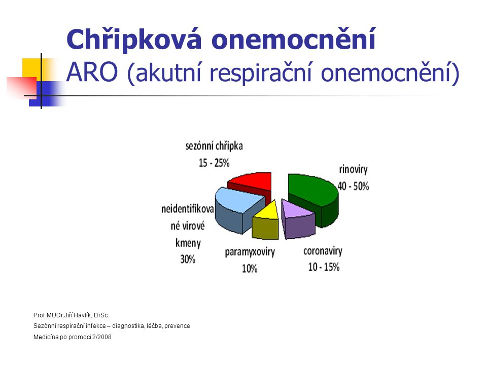 Chřipková onemocnění ARO (akutní respirační onemocnění) Prof.MUDr.Jiří Havlík, DrSc. Sezónní respirační infekce – diagnostika, léčba, prevence Medicín