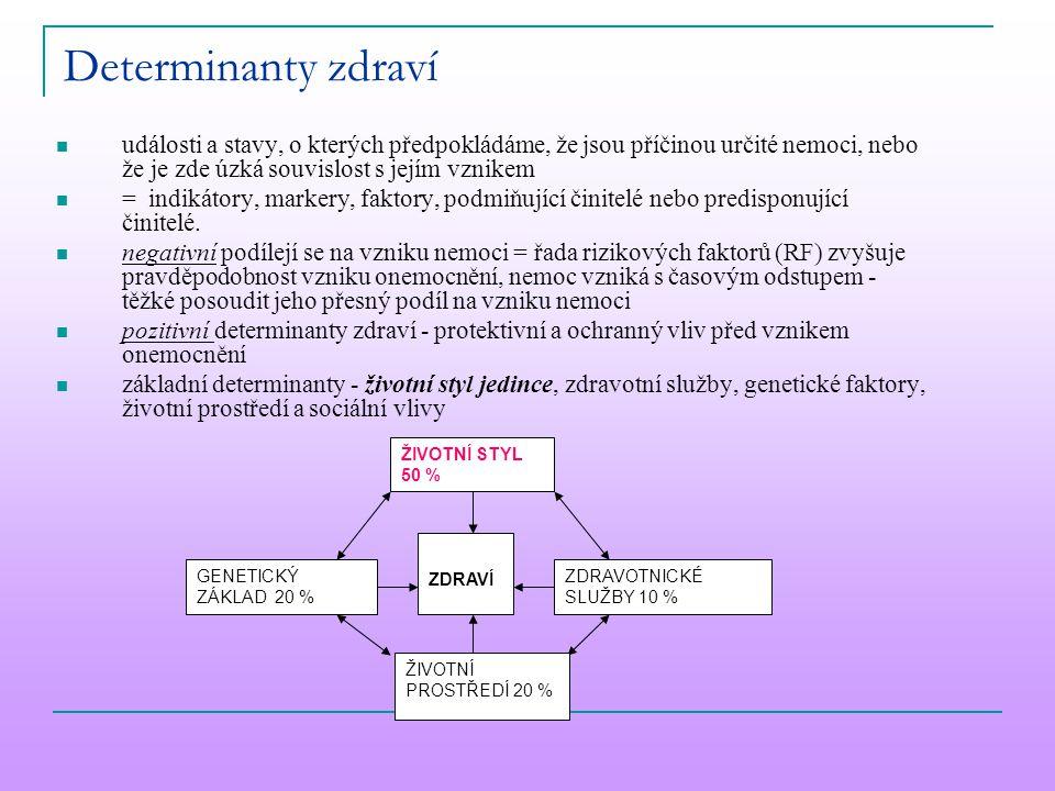 Determinanty zdraví události a stavy, o kterých předpokládáme, že jsou příčinou určité nemoci, nebo že je zde úzká souvislost s jejím vznikem = indiká