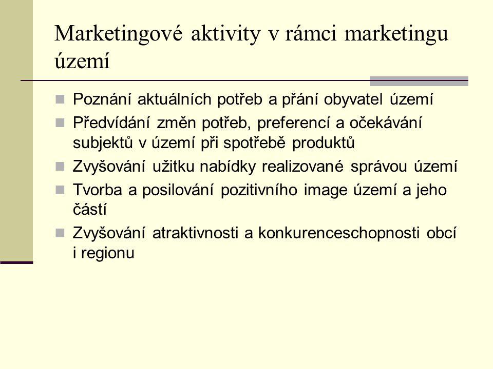 Marketingové aktivity v rámci marketingu území Poznání aktuálních potřeb a přání obyvatel území Předvídání změn potřeb, preferencí a očekávání subjekt