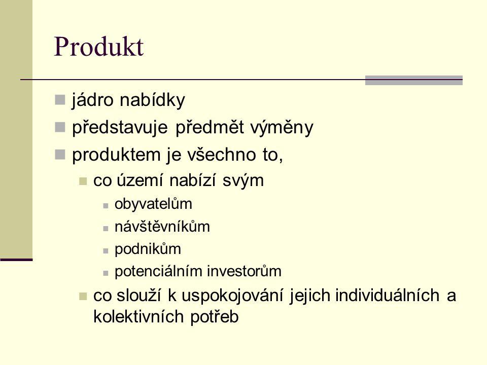 Produkt jádro nabídky představuje předmět výměny produktem je všechno to, co území nabízí svým obyvatelům návštěvníkům podnikům potenciálním investorů