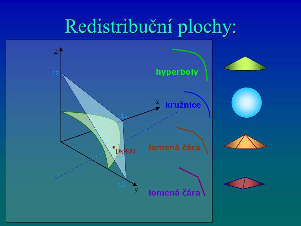 Redistribuční plochy: hyperboly kružnice lomená čára 12 [6;4;2] y x Z
