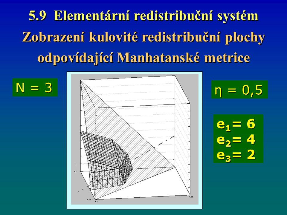 5.9 Elementární redistribuční systém Zobrazení kulovité redistribuční plochy odpovídající Manhatanské metrice Zobrazení kulovité redistribuční plochy odpovídající Manhatanské metrice η = 0,5 N = 3 e 1 = 6 e 2 = 4 e 3 = 2
