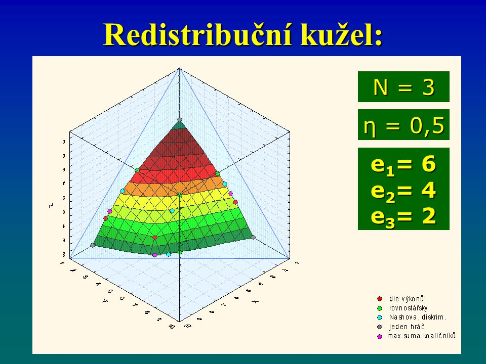Redistribuční kužel: η = 0,5 N = 3 e 1 = 6 e 2 = 4 e 3 = 2