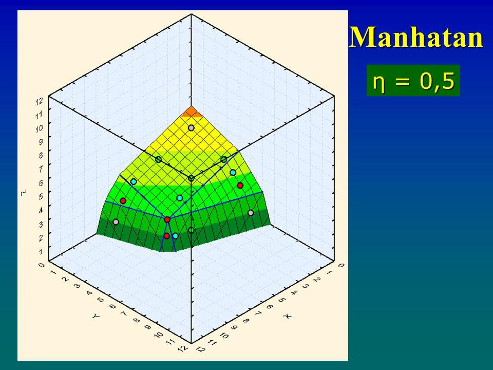 η = 0,5 Manhatan