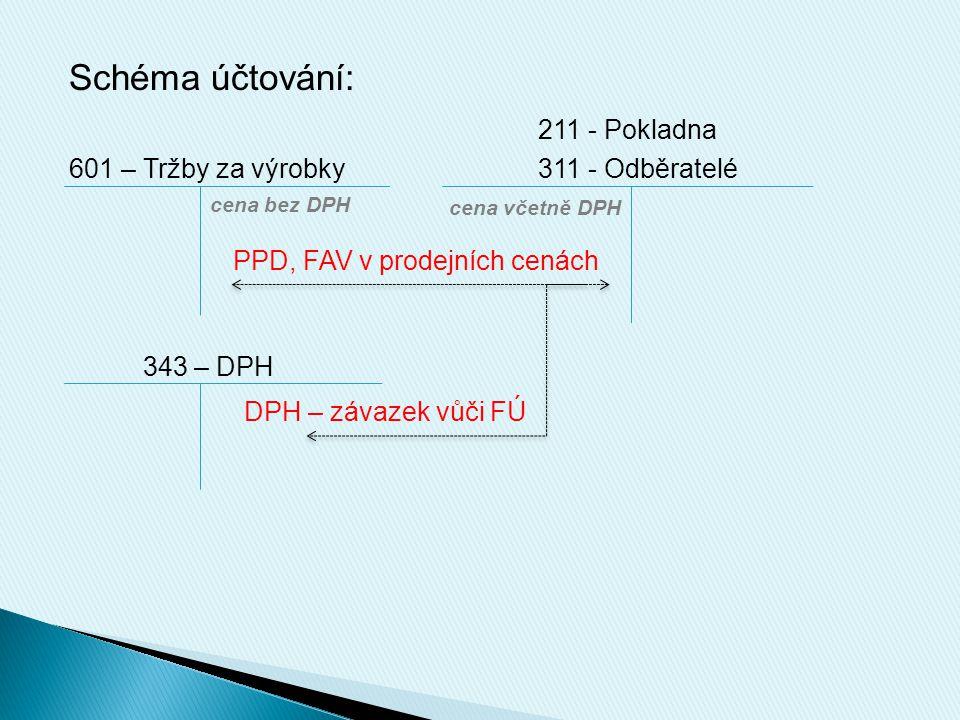 Schéma účtování: 211 - Pokladna 601 – Tržby za výrobky311 - Odběratelé 343 – DPH cena včetně DPH cena bez DPH PPD, FAV v prodejních cenách DPH – závazek vůči FÚ