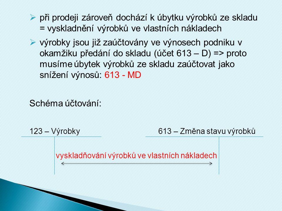  při prodeji zároveň dochází k úbytku výrobků ze skladu = vyskladnění výrobků ve vlastních nákladech  výrobky jsou již zaúčtovány ve výnosech podniku v okamžiku předání do skladu (účet 613 – D) => proto musíme úbytek výrobků ze skladu zaúčtovat jako snížení výnosů: 613 - MD Schéma účtování: 123 – Výrobky613 – Změna stavu výrobků vyskladňování výrobků ve vlastních nákladech