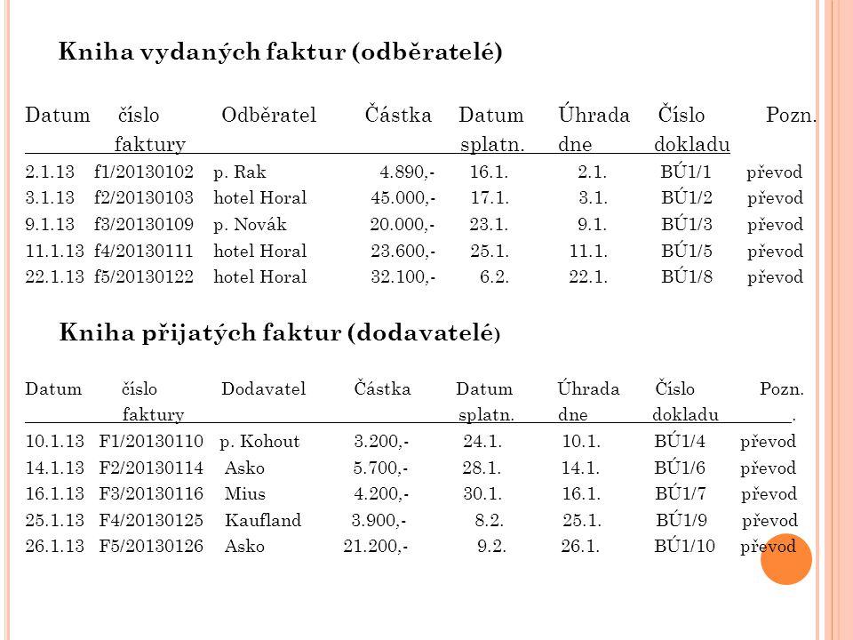 Kniha vydaných faktur (odběratelé) Datum číslo Odběratel Částka Datum Úhrada Číslo Pozn. faktury splatn. dne dokladu 2.1.13 f1/20130102 p. Rak 4.890,-