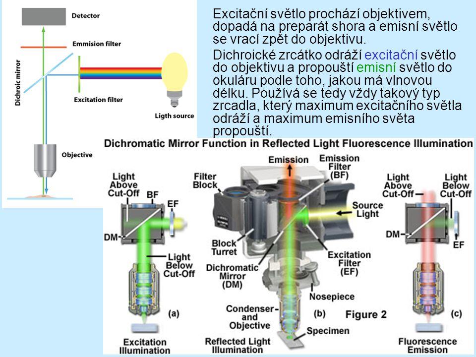 Excitační světlo prochází objektivem, dopadá na preparát shora a emisní světlo se vrací zpět do objektivu. Dichroické zrcátko odráží excitační světlo