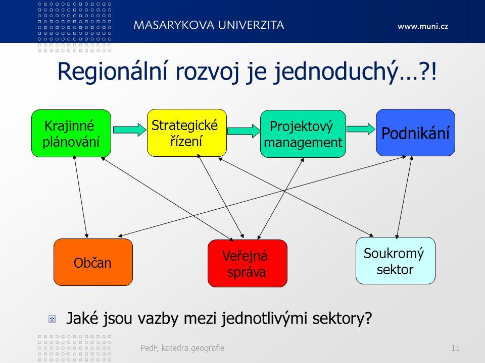Regionální rozvoj je jednoduchý…?! PedF, katedra geografie11 Projektový management Podnikání Krajinné plánování Strategické řízení Občan Veřejná správ