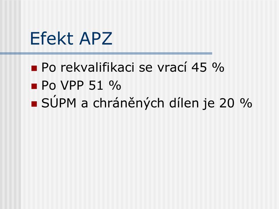 Efekt APZ Po rekvalifikaci se vrací 45 % Po VPP 51 % SÚPM a chráněných dílen je 20 %