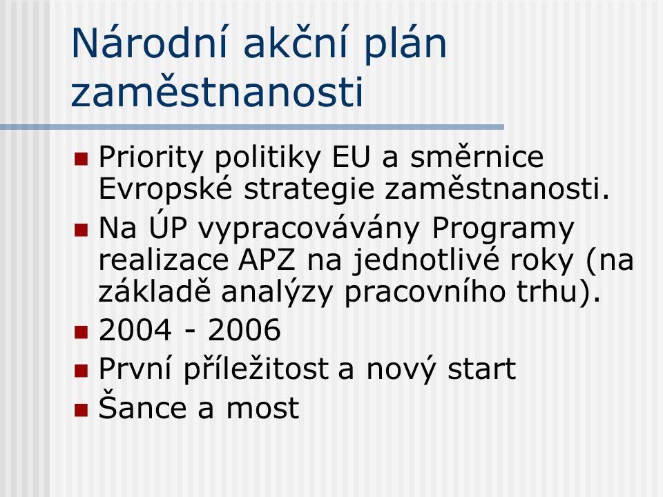 Národní akční plán zaměstnanosti Priority politiky EU a směrnice Evropské strategie zaměstnanosti. Na ÚP vypracovávány Programy realizace APZ na jedno