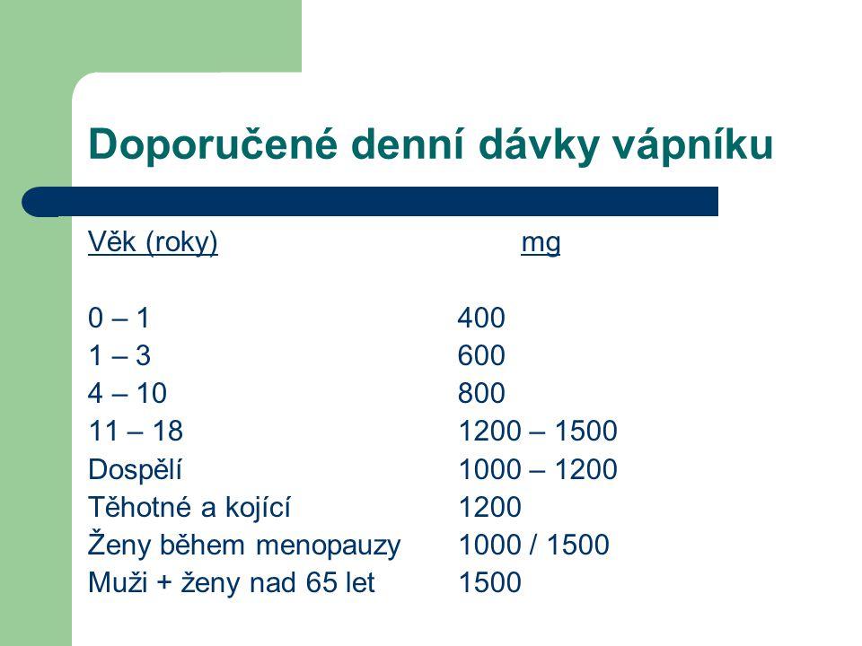 Doporučené denní dávky vápníku Věk (roky) 0 – 1 1 – 3 4 – 10 11 – 18 Dospělí Těhotné a kojící Ženy během menopauzy Muži + ženy nad 65 let mg 400 600 8