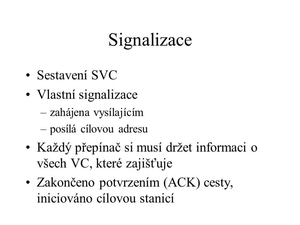 Signalizace Sestavení SVC Vlastní signalizace –zahájena vysílajícím –posílá cílovou adresu Každý přepínač si musí držet informaci o všech VC, které zajišťuje Zakončeno potvrzením (ACK) cesty, iniciováno cílovou stanicí