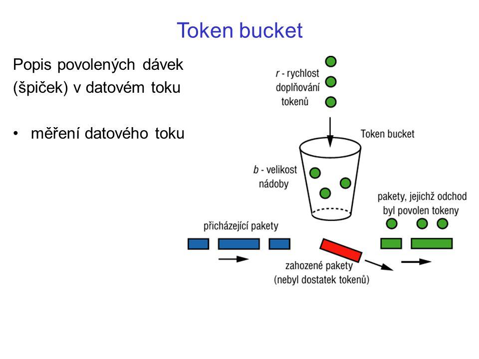 Token bucket Popis povolených dávek (špiček) v datovém toku měření datového toku