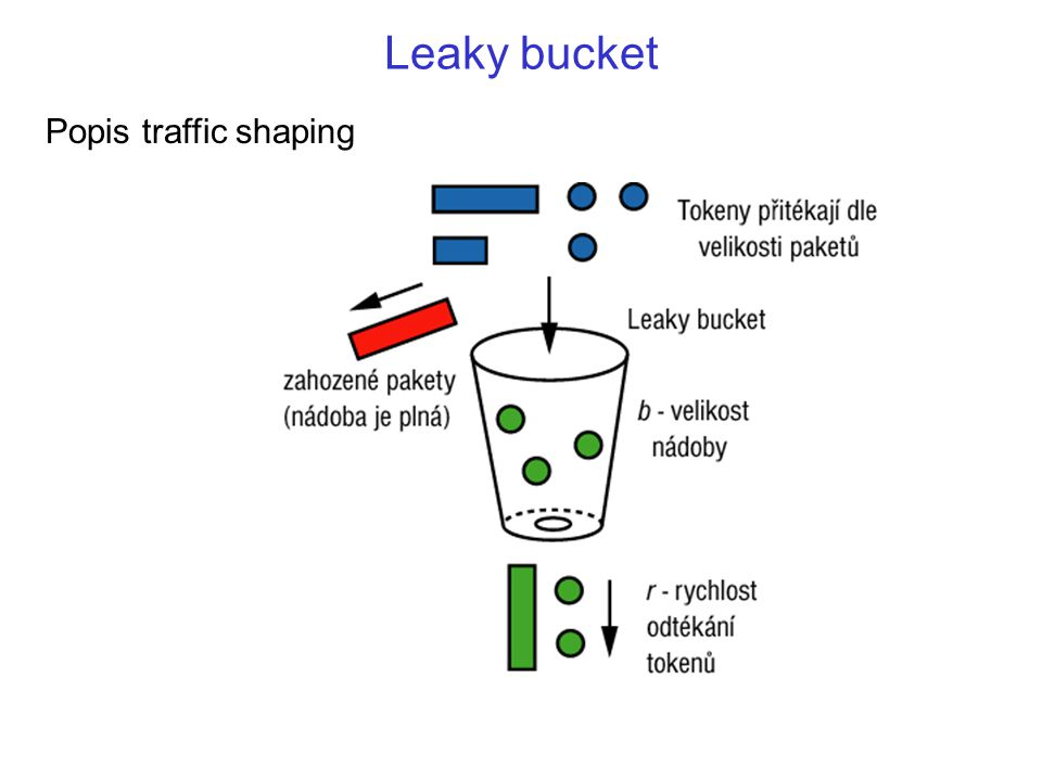 Leaky bucket Popis traffic shaping